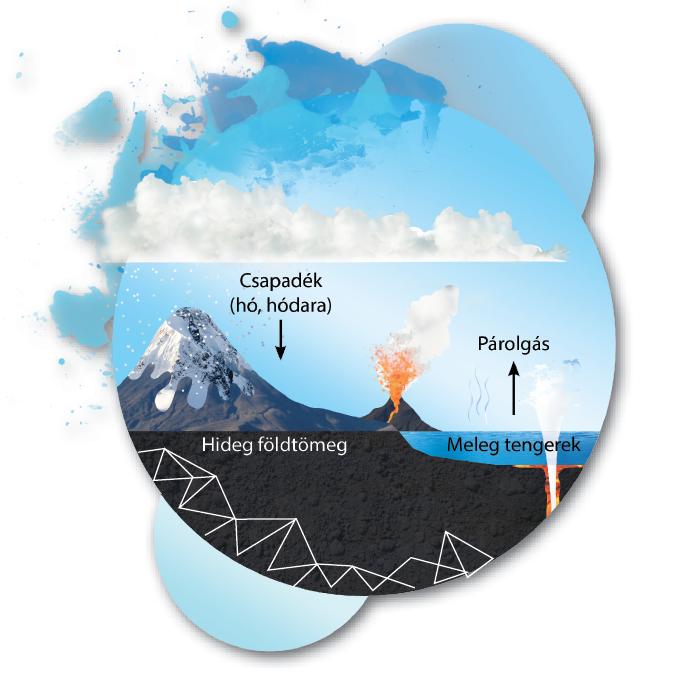 Mitől alakult ki a jégkorszak?